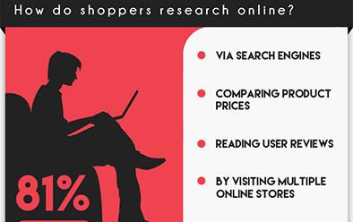 söker online före köp