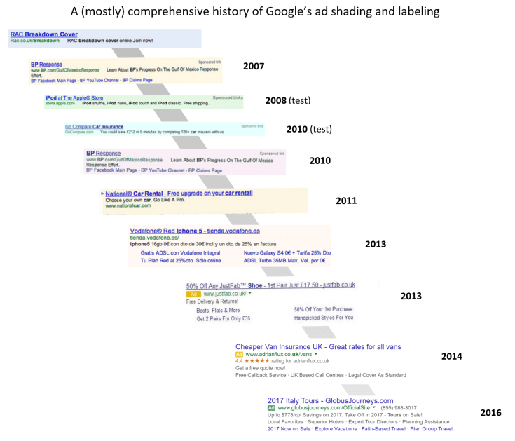 google adwords bakgrund historiskt